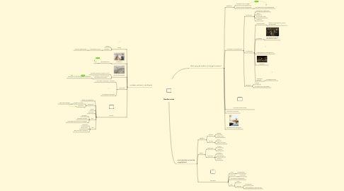 Mind Map: Gouden eeuw