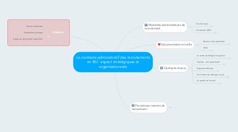 Mind Map: Le contexte administratif des recrutements en BU : aspect stratégiques et organisationnels