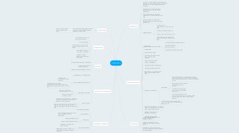 Mind Map: Спільнота
