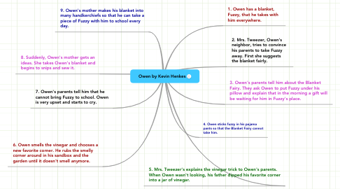 Mind Map: Owen by Kevin Henkes