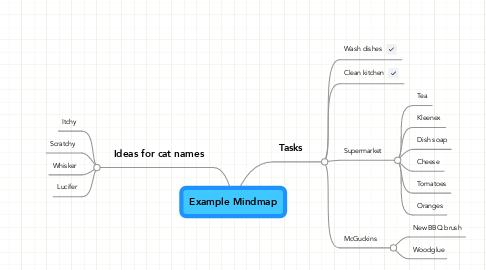 Mind Map: Example Mindmap
