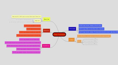 Mind Map: Линус Торвальдс