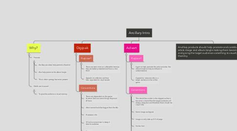 Mind Map: Ancillary Intro