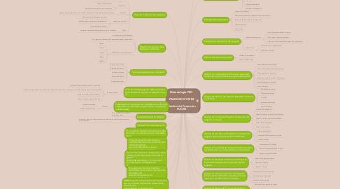 Mind Map: Metodologia PMI   FRANCISCO YEPEZ  Gestion de Proyectos PUCESI