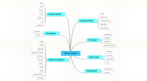"Mind Map: ""Russian Hunting"""