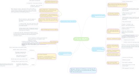 Mind Map: Social Work Macro Practice