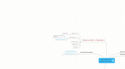 Mind Map: andere Anbieter undKonkurrenz von tracker