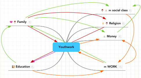 Mind Map: Youthwork