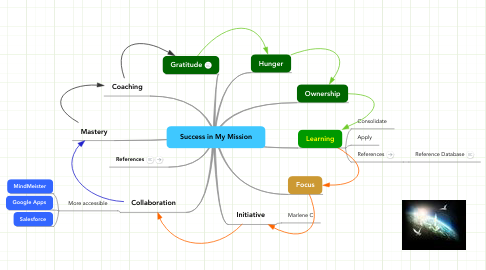 Mind Map: Success in My Mission