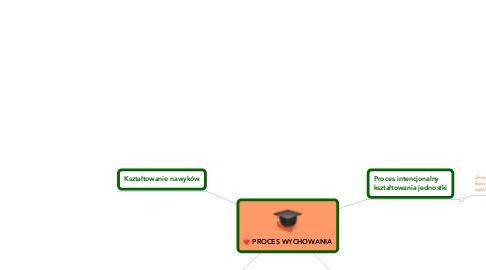 Mind Map: PROCES WYCHOWANIA
