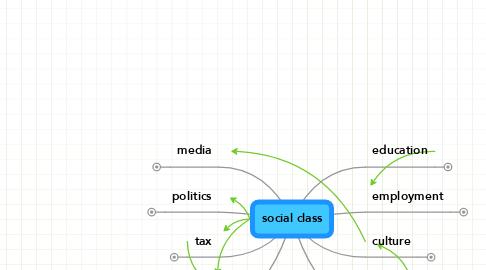 Mind Map: social class