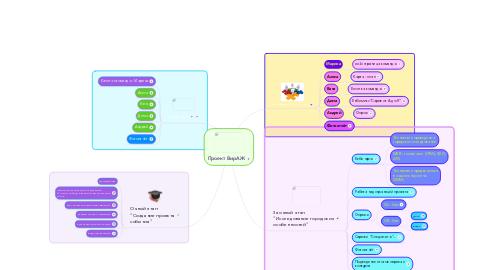 Mind Map: Проект ВирАЖ