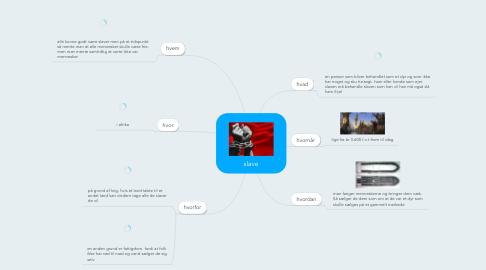 Mind Map: slave