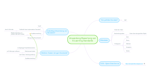 Mind Map: Anwendung Bewertung von E-Learning Standards