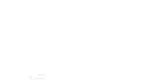 Mind Map: Activity-Oriented Sustainability Method