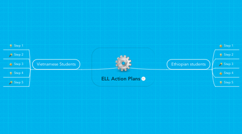 Mind Map: ELL Action Plans