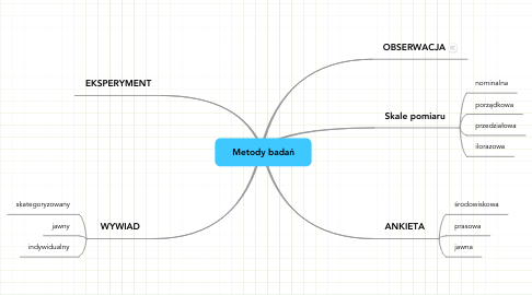 Mind Map: Metody badań