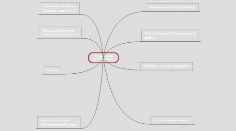 Mind Map: Жуков Георгий Константинович