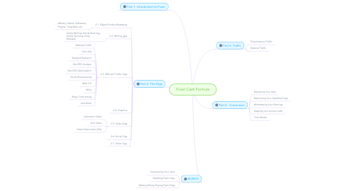 Mind Map: Fiverr Cash Formula