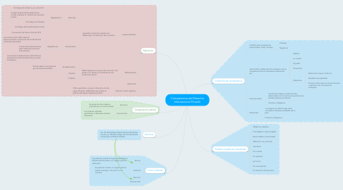 Mind Map: Competencia del Derecho Internacional Privado