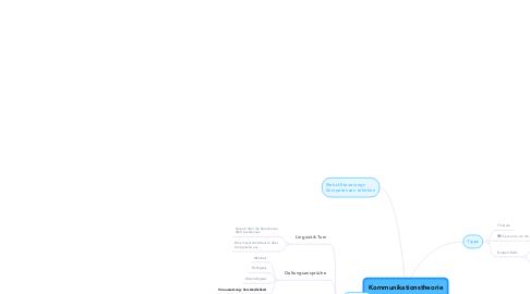 Mind Map: Kommunikationstheorie
