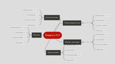 Mind Map: Greenco N.V.