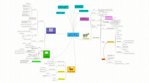 Mind Map: USTAVNA UREDITEV  REPUBLIKE SLOVENIJE