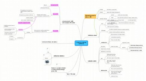 Mind Map: I. Splošne odločbe  (USTAVA)