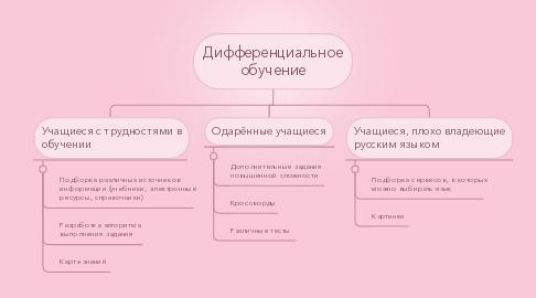 Mind Map: Дифференциальное обучение