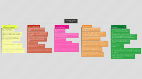 Mind Map: Action plan for Social Inclusion