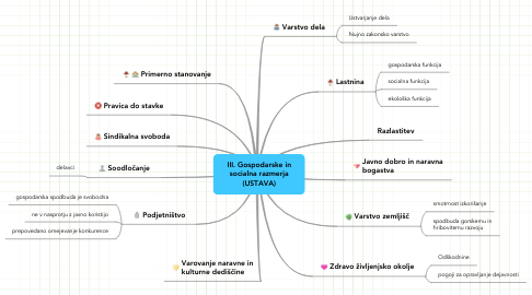 Mind Map: III. Gospodarske in