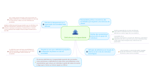 Mind Map: Deficiência e Incapacidade