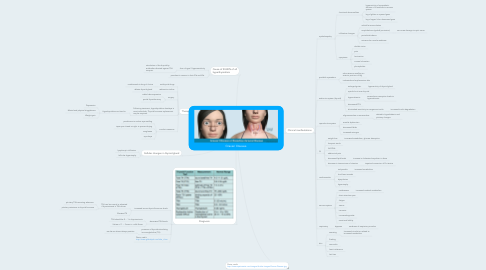 Mind Map: Graves' Disease