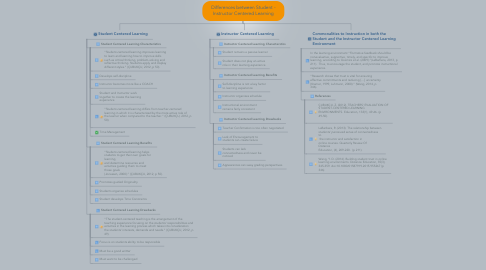 Mind Map: Differences between Student - Instructor Centered Learning