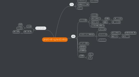 Mind Map: スベパーゲーム for ビジネス