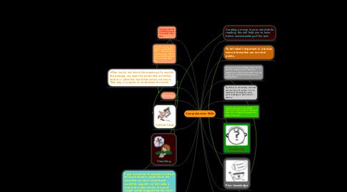 Mind Map: Comprehension Skills