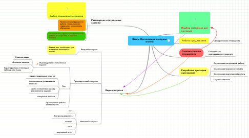 Mind Map: Этапы Организации контролязнаний