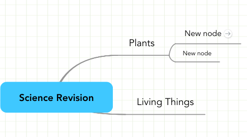 Mind Map: Science Revision