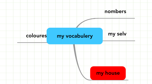 Mind Map: my vocabulery