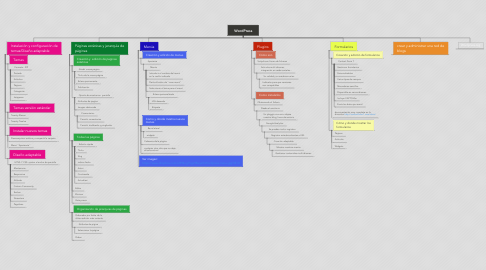 Mind Map: WordPress