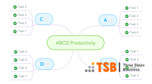 Mind Map: ABCD Productivity