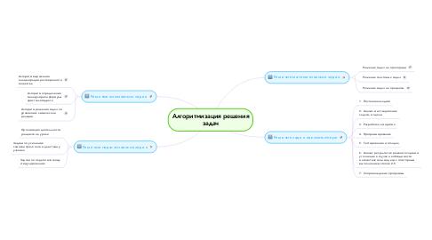 Mind Map: Алгоритмизация решения задач