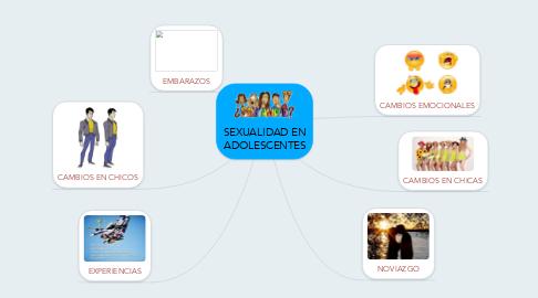 Mind Map: SEXUALIDAD EN ADOLESCENTES