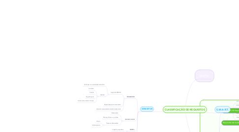 Mind Map: CLASSIFICAÇÃO DE REQUISITOS