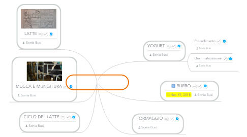 Mind Map: LATTE E DERIVATI