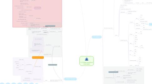 Mind Map: 5.1.3 Gérer ses fichiers numériques