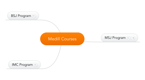 Mind Map: Medill Courses