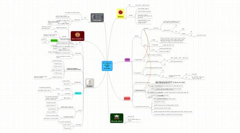 Mind Map: IV. Državnaureditev2.del(USTAVA)