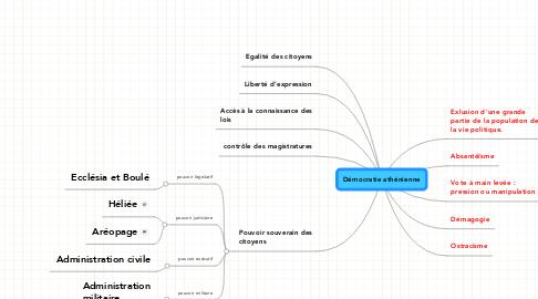 Mind Map: Démocratie athénienne