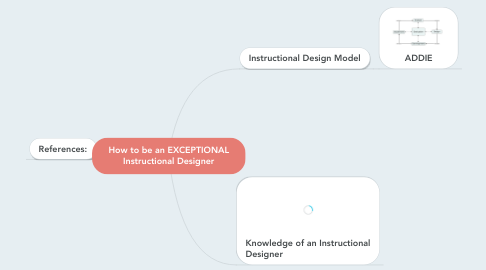 Mind Map: How to be an EXCEPTIONAL Instructional Designer